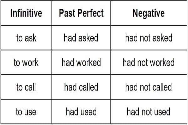 Past Perfect, Pengertian, Rumus, dan Contoh Kalimat